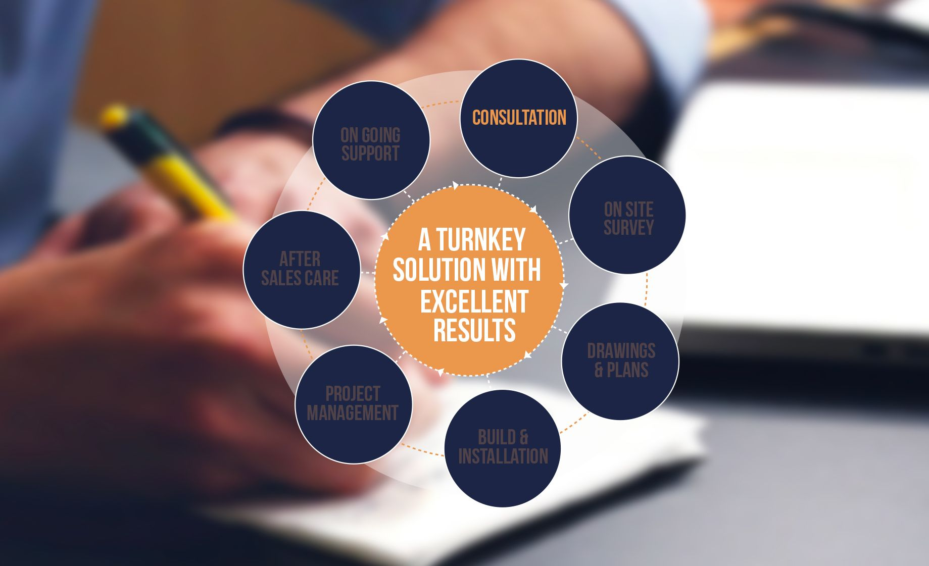 <p><strong>Consultation:</strong><br /> Meet with our experts to discuss the goals and ambitions of your build and take advantage of their knowledge and experience.</p>