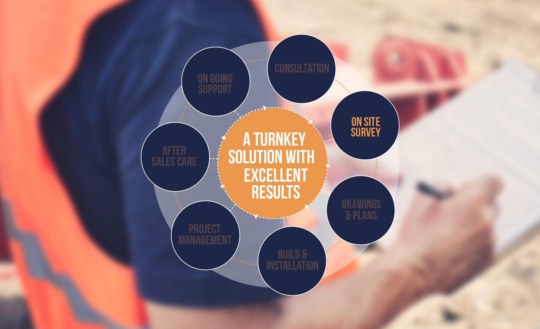 <p><strong>On site survey:</strong><br /> We will carry out a full site survey to make sure what we say is possible can be achieved.</p>