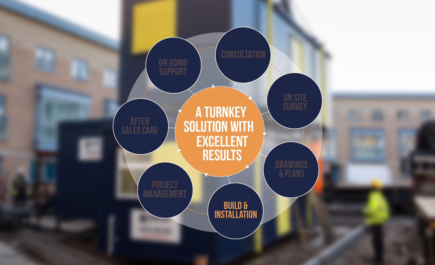 <p><strong>Build and Installation: </strong><br /> The modules are built off site and our team of expert fitters will construct the modular building and ensure its perfect when we hand over the keys.</p>