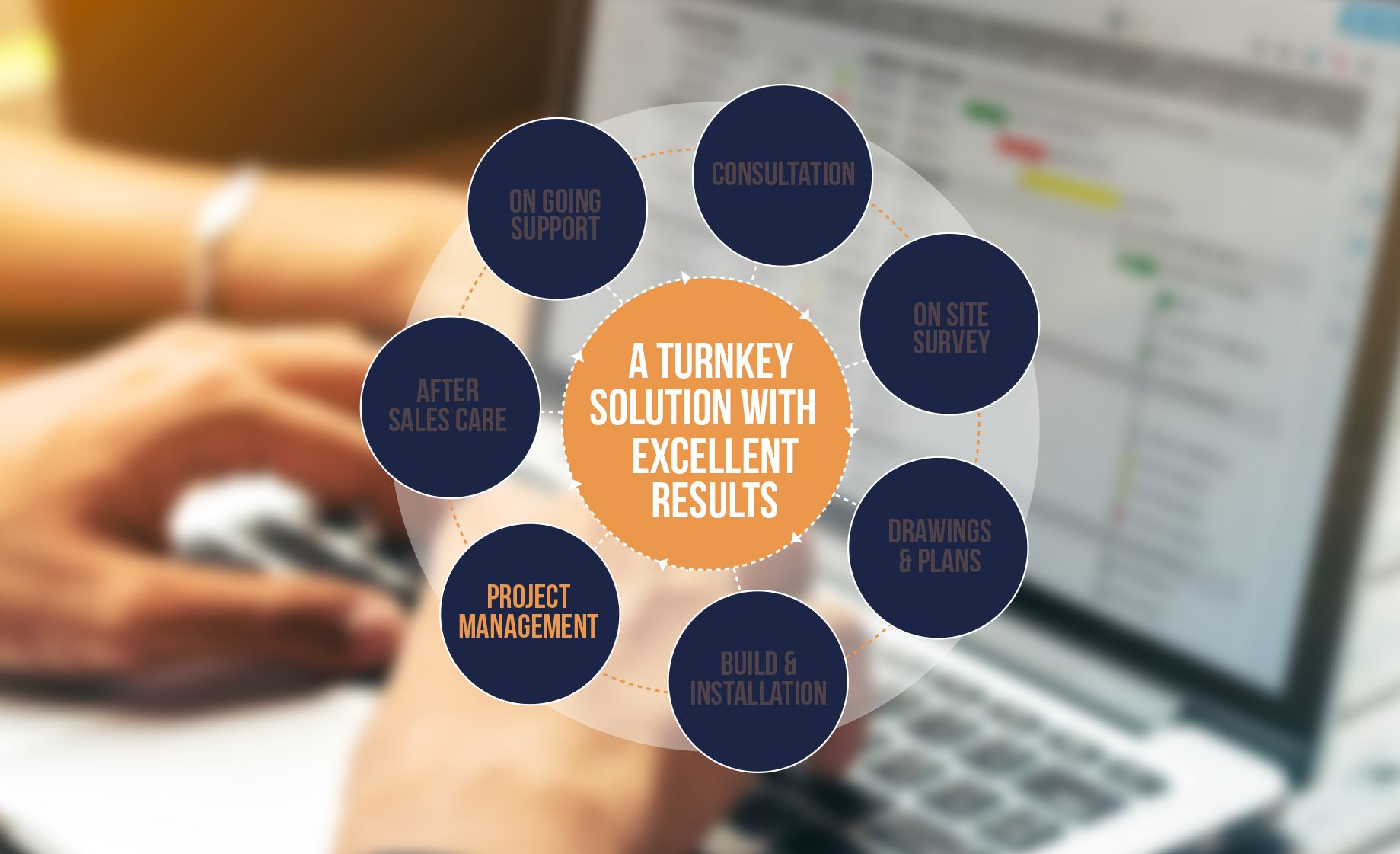 <p><strong>Project management: </strong><br /> At all times of the project, your dedicated project manager will be overseeing the operation and will keep you informed of the progress.</p>